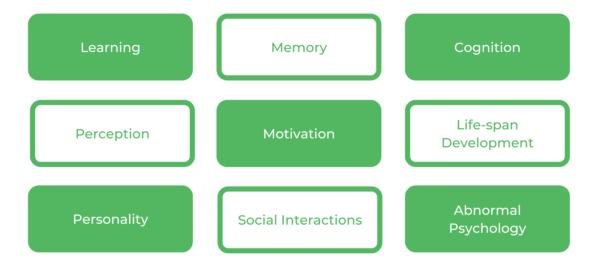 UNSW Psychology - Core Units