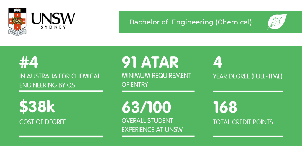 Chemical Engineering UNSW - Fact Sheet