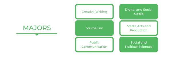 UTS Communications - Majors