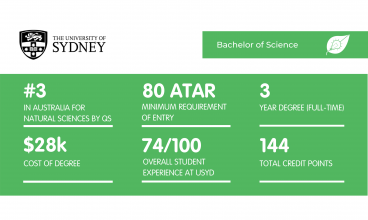 Bachelor of Science USYD - Featured Image