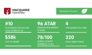 Macquarie University Law - Featured Image