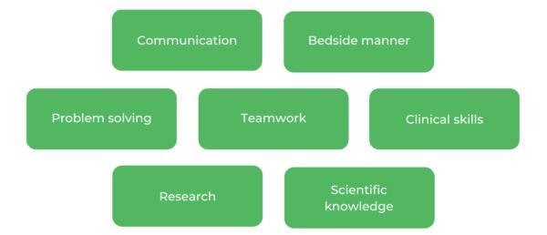 Western Sydney University Medicine (WSU) - Skills
