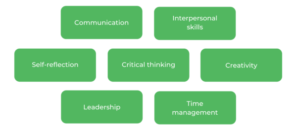 USYD Education - Skills