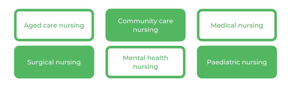 ACU Nursing - Careers