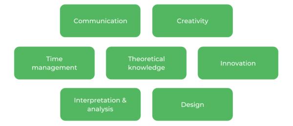 Bachelor of Visual Arts ANU - Skills