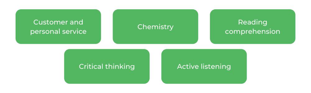 Pharmacy - Characteristics