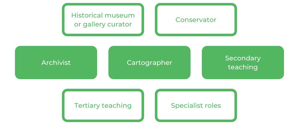 Archaeology USYD - Careers