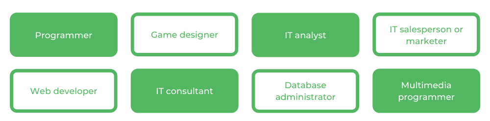 Computer Science MQ - Careers