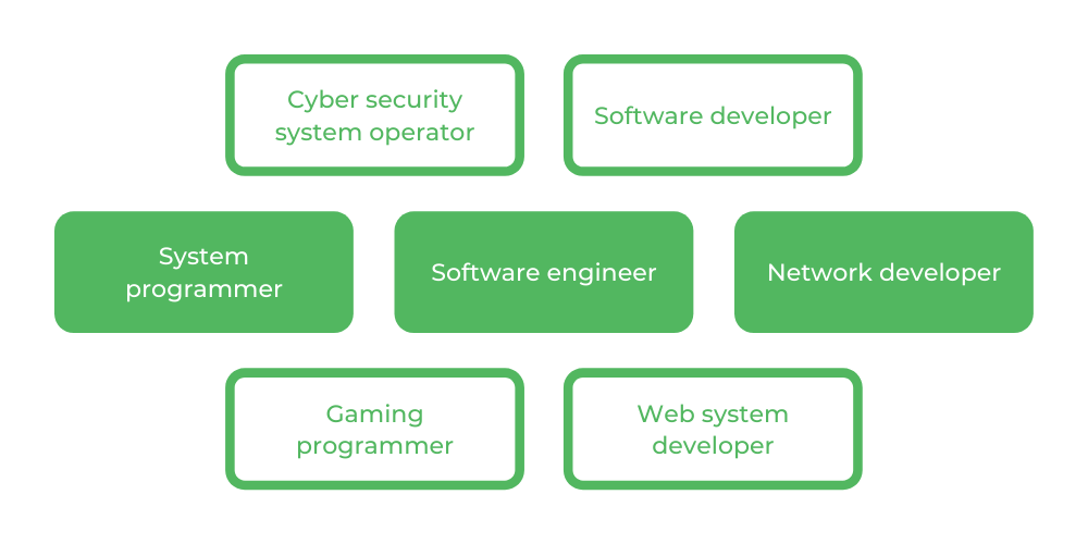 Computer Science WSU - Careers
