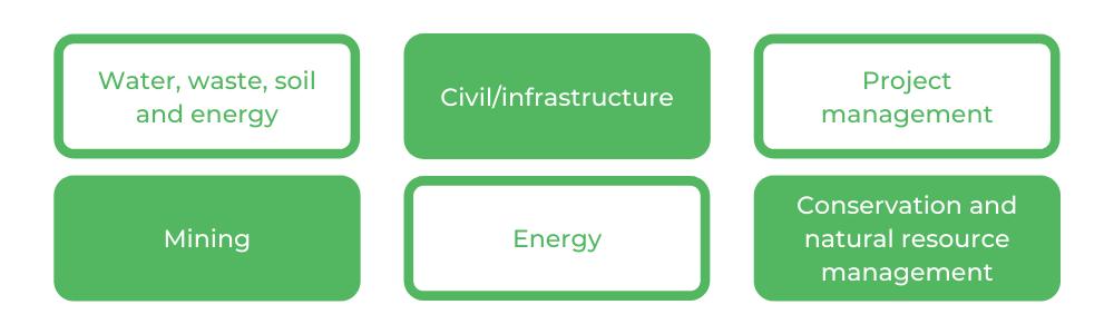 Civil Engineering UTS - Careers
