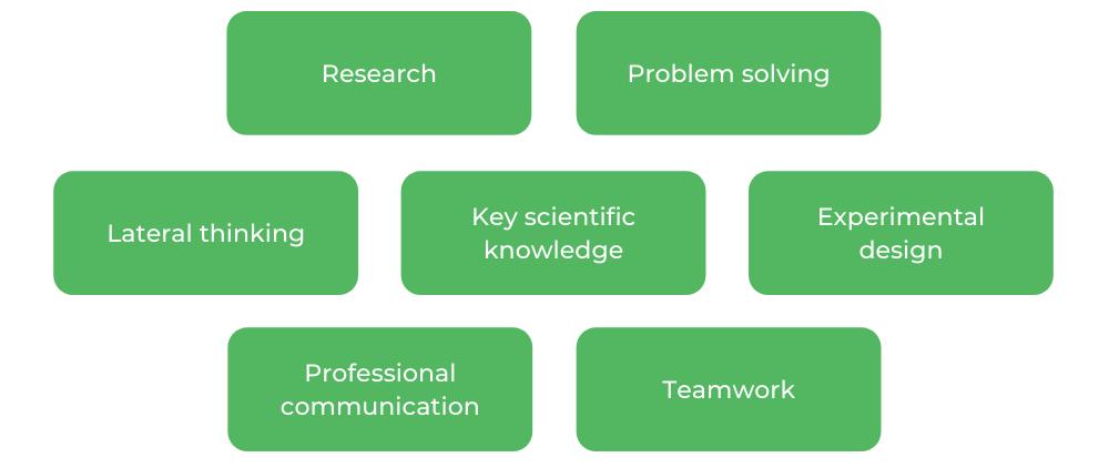 Bachelor of Science UQ - Skills