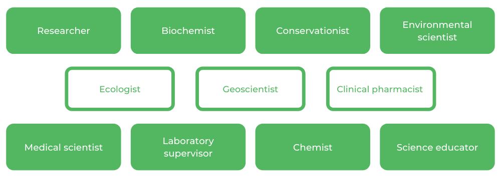 UTS Science - Careers