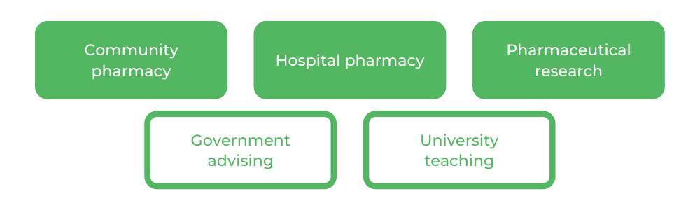 Pharmacy QUT - Careers