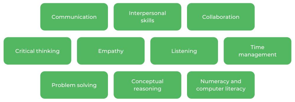 Psychology Monash - Skills