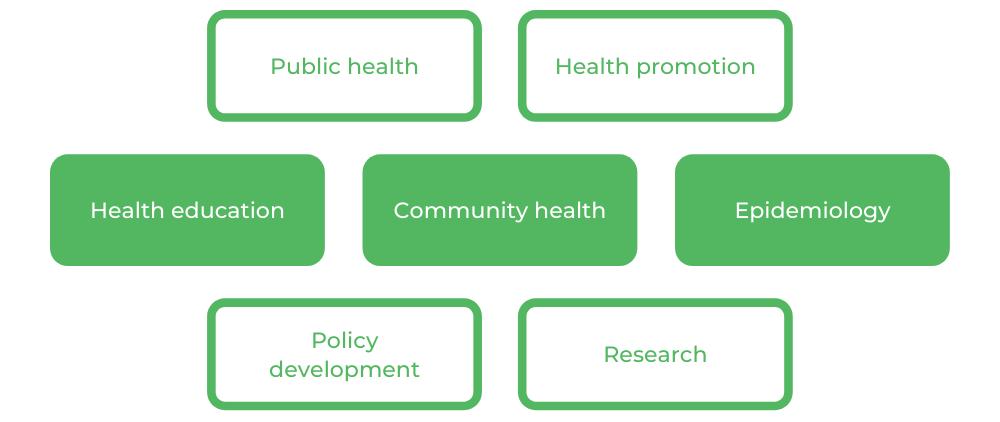Health Science UTS - Careers