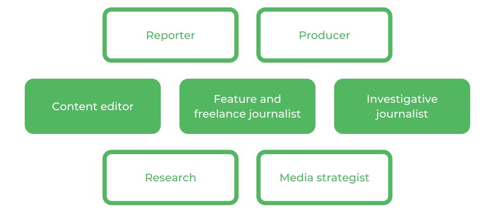 Journalism UTS - Careers