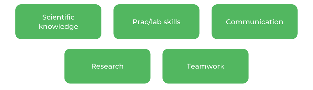 Biomedical Science Monash - Skills