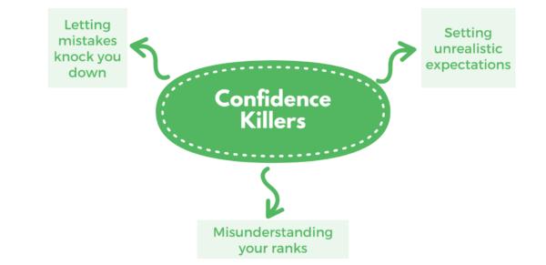 Confidence Killers - mindmap