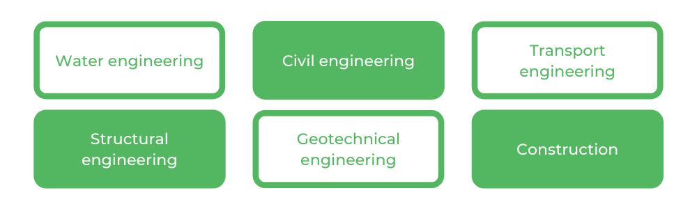 Civil Engineering RMIT - Careers
