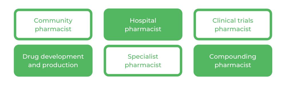 USYD Bachelor of Pharmacy - Careers