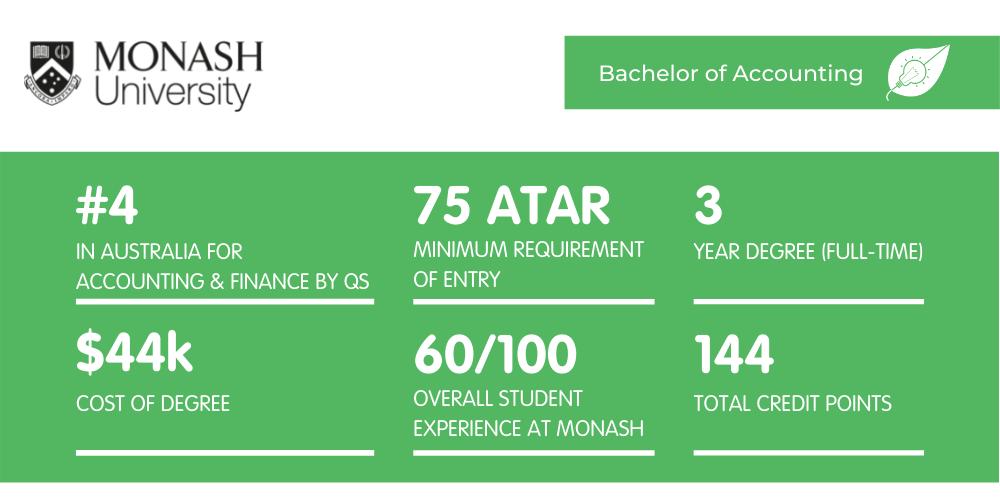 Bachelor of Accounting Monash - Fact Sheet