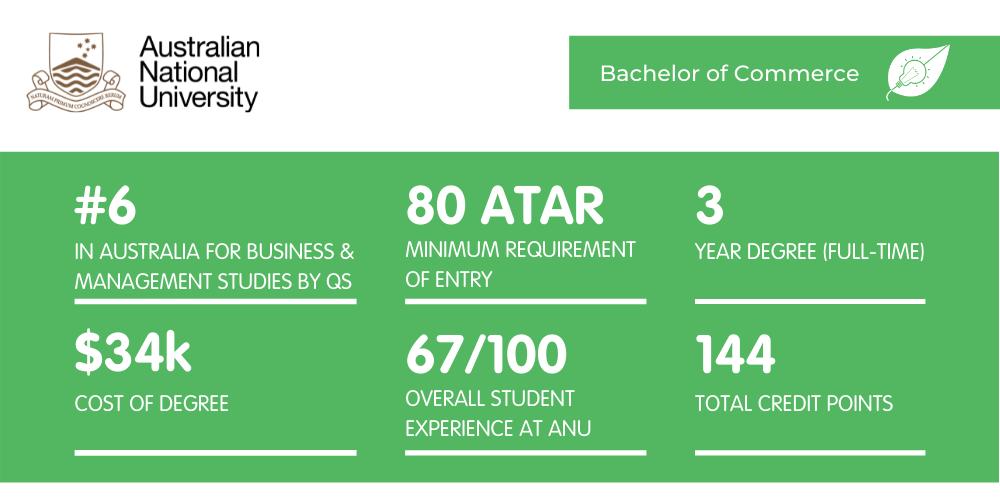 Bachelor of Commerce ANU - Fact Sheet