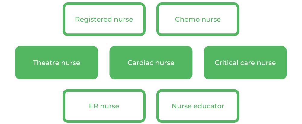 QUT Bachelor of Nursing - Careers