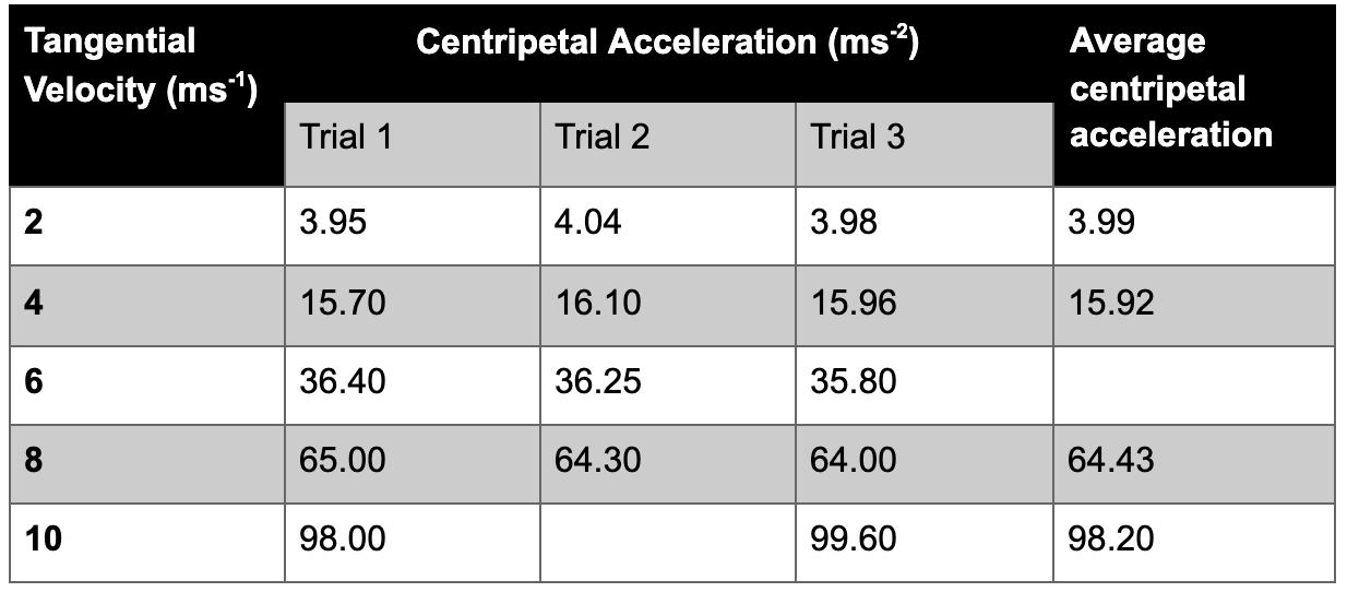 Unit 3 Physics Data Test - Set 1