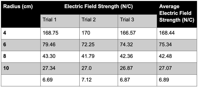 Unit 3 Physics Data Test - Set 2