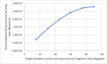 Unit 3 Physics Data Test - Set 3 Graph