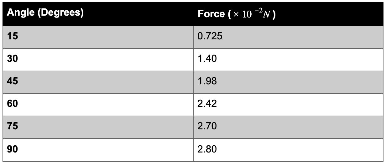 Unit 3 Physics Data Test - Set 3 Table